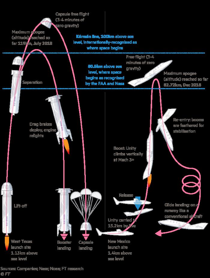 Bezos and Branson spacecraft comparison: Mission profiles