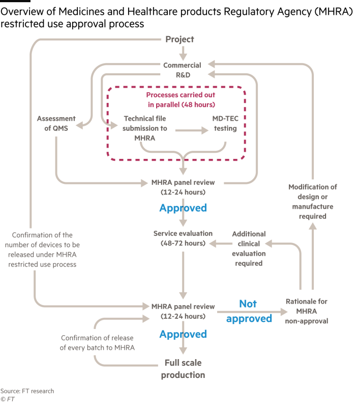 Flow chart giving an overview of Medicines and Healthcare products Regulatory Agency (MHRA) restricted use approval process