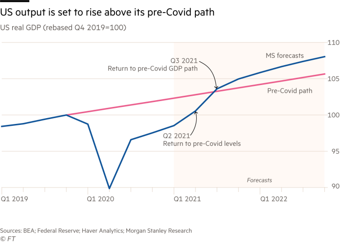 US output is set to rise above its pre-Covid path. Chart showing US real GDP (rebased Q4 2019=100) US GDP is expected in Q2 2021 to return to pre-Covid levels, and in Q3 2021 to return to pre-Covid GDP path