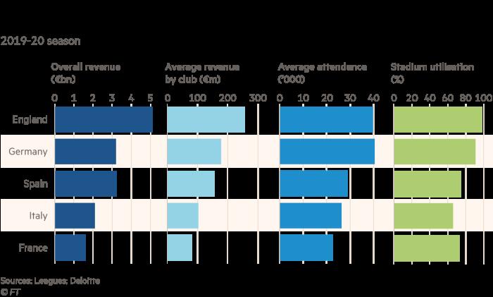 Gráfico que detalla las cinco ligas principales por ingresos totales, ingresos promedio por club, asistencia promedio y uso del estadio