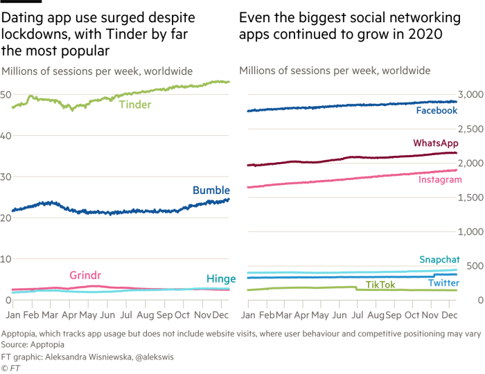 Dating app use surged despite lockdowns, with Tinder by far the most popular. Chart showing millions of sessions per week, worldwide for Tinder, Bumble, Grindr and HingeEven the biggest social networking apps continued to grow in 2020. Chart showing millions of sessions per week, worldwide for Facebook, WhatsApp, Instagram, Snapchat, Twitter and TikTok
