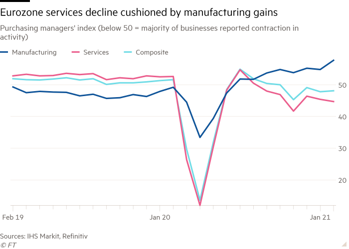 Line chart of Purchasing managers' index (below 50 = majority of businesses reported contraction in activity) showing Eurozone services decline cushioned by manufacturing gains