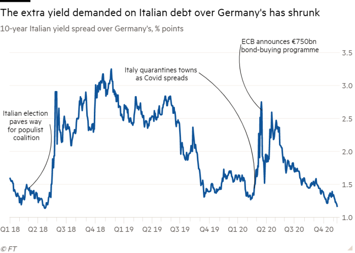 Line chart of 10-year Italian yield spread over Germany's, % points showing The extra yield demanded on Italian debt over Germany's has shrunk