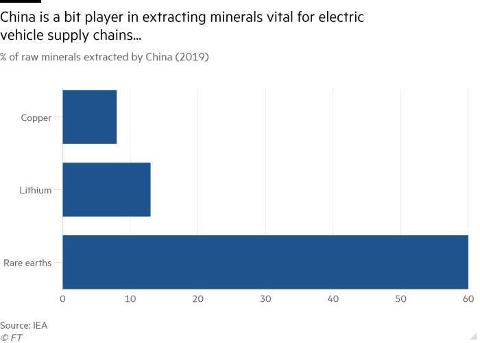 Bar chart of % of raw minerals extracted by China (2019) showing China extracts some of the minerals vital for electric vehicle supply chains...