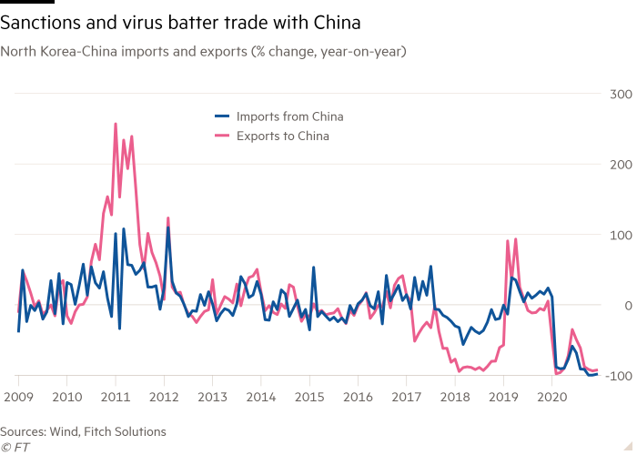 Line chart of North Korea-China imports and exports  (% change, year-on-year) showing Sanctions and virus batter trade with China