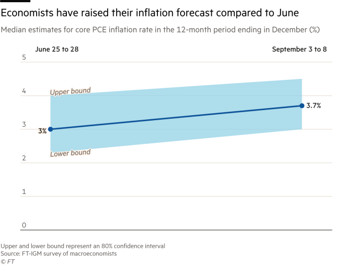 According to the FT-IGM survey of economists in June and September, the line chart shows economists' median forecast of the core PCE inflation rate for the 12-month period ending in December and an 80% confidence interval. Since June, respondents have raised their GDP growth forecast from 3% to 3.7%