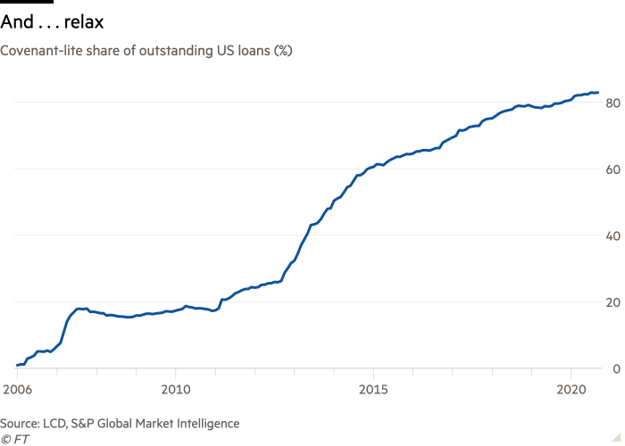 Charts showing Leveraged loans and Covenant-lite share of outstanding US loans