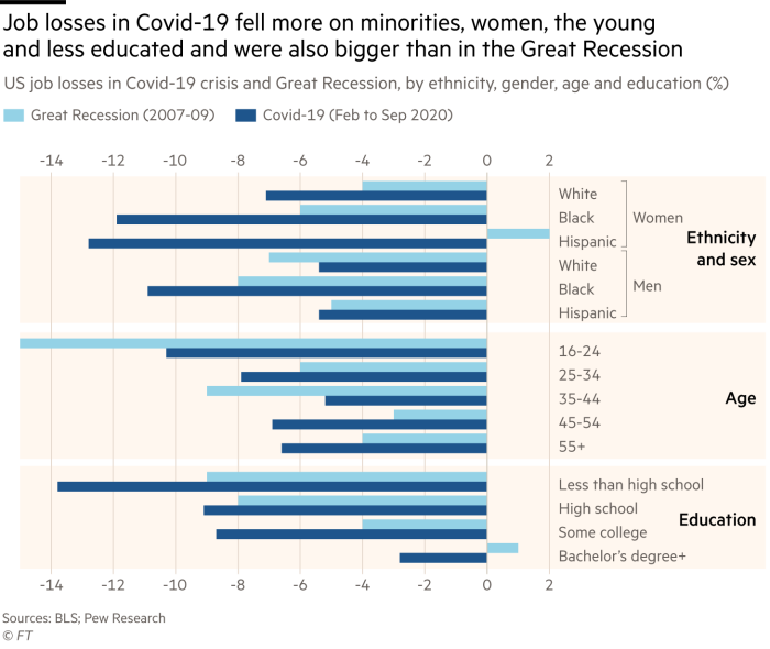 Chart showing job losses in Covid-19 fell more on minorities, women, the young and less educated and were also bigger than in the Great Recession