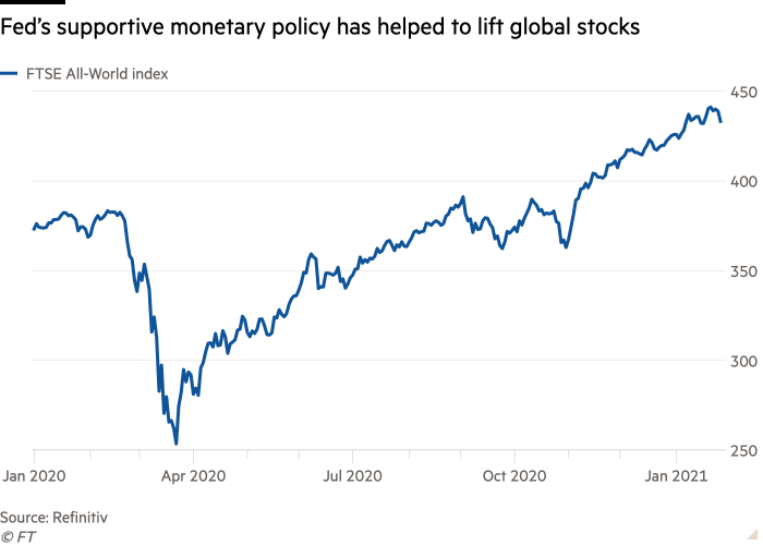 Line chart of  showing Fed's supportive monetary policy has helped to lift global stocks