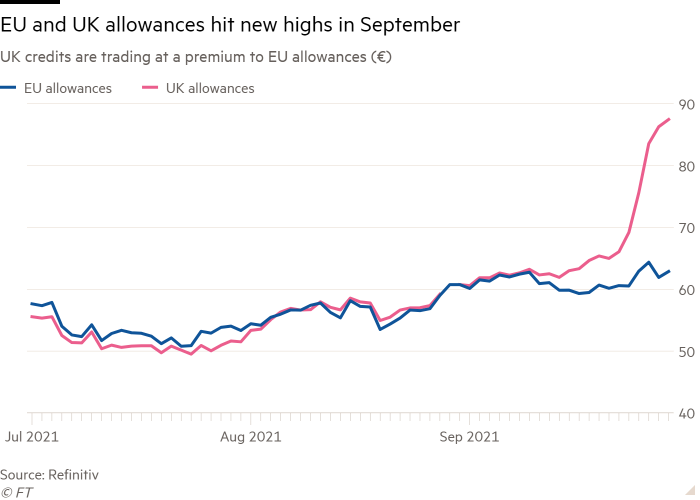 The line graph of UK credits trades against EU grants (€) at a high showing that the EU and UK grants reach new highs in September
