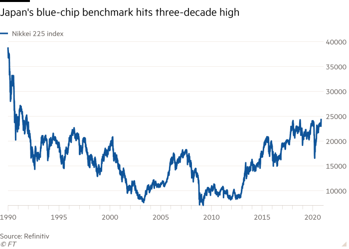 Line chart of  showing Japan's blue-chip benchmark hits three-decade high