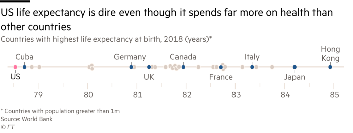 Chart of countries with highest life expectancy at birth in 2018, which shows that, relative to other countries, US life expectancy is dire (under 79 years of age), with many other countries such as Germany, UK, Canada, France and italy being above 80