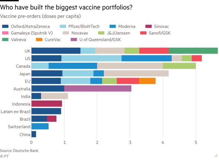 Stacked bar chart showing numbers of vaccine pre-orders by doses per capita for various countries