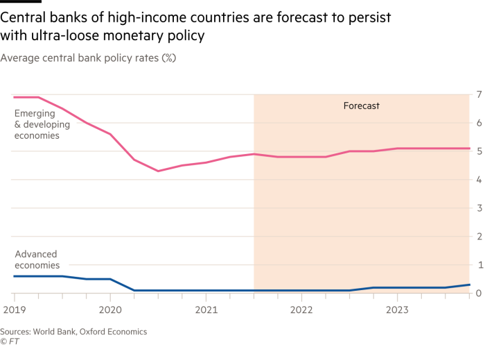 The chart shows that central banks in high-income countries are expected to adhere to ultra-loose monetary policies