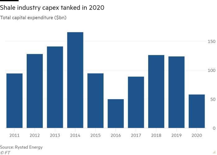 Column chart of Total capital expenditure ($bn) showing Shale industry capex tanked in 2020