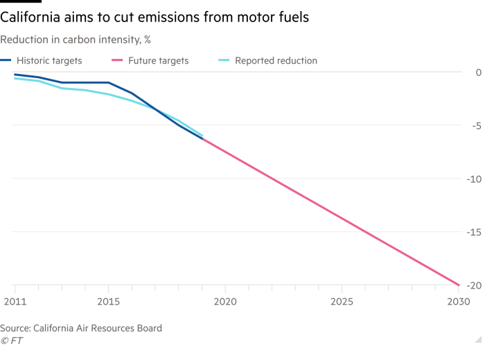 Line chart of Reduction in carbon intensity, % showing California aims to cut emissions from motor fuels