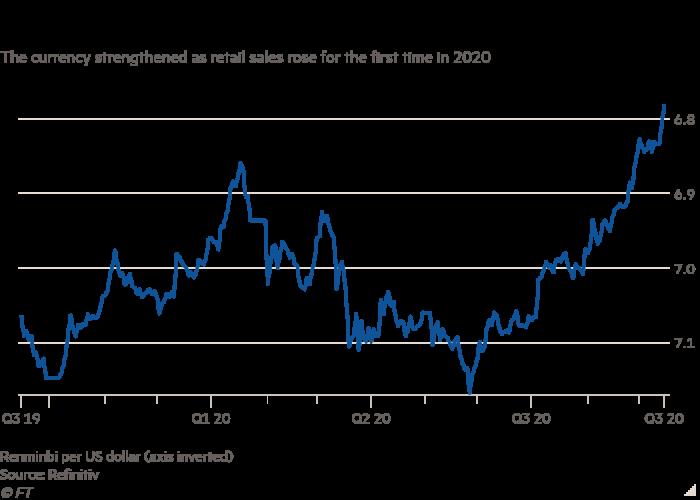 Graphique linéaire de La devise s'est renforcée alors que les ventes au détail ont augmenté pour la première fois en 2020, montrant que le renminbi chinois atteint son plus haut niveau en plus d'un an