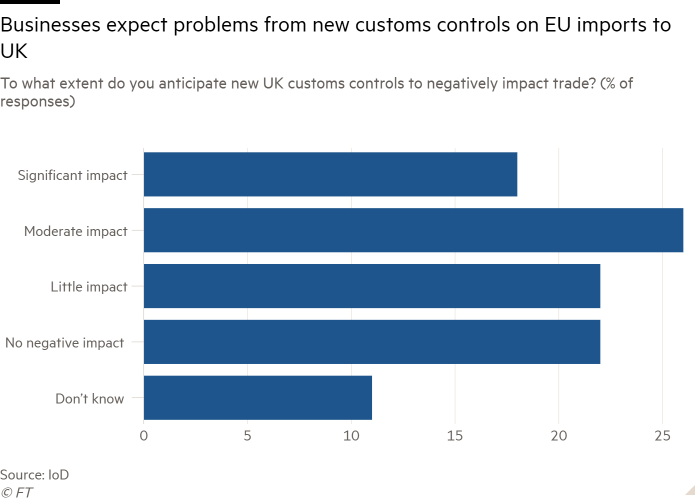To what extent do you expect the new British customs controls to have a negative impact on trade? (Percentage of responses) Shows that companies expect problems with the new EU customs controls on imports from the UK