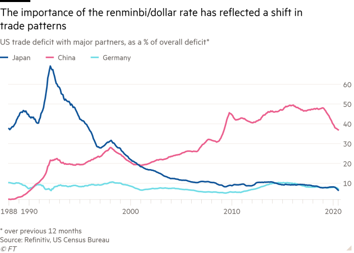 Line chart of US trade deficit with major partners, as a % of overall deficit* showing The importance of the renminbi/dollar rate has reflected a shift in trade patterns