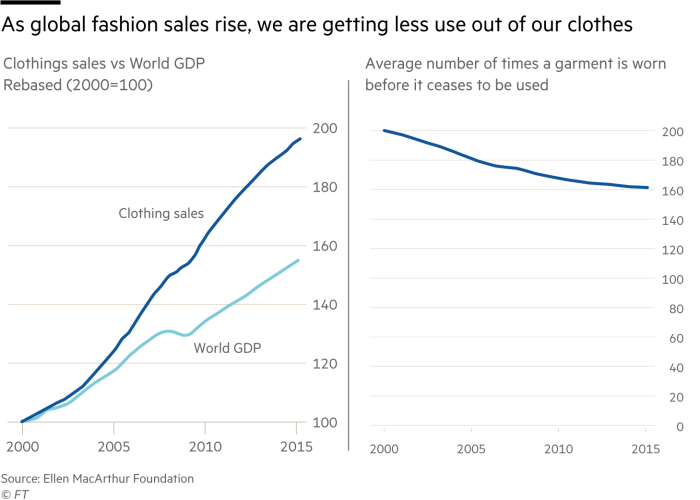 As global fashion sales rise, we are getting less use out of our clothes, clothings sales vs World GDP (rebased, 2000=100) and average number of times a garment is worn before it ceases to be used