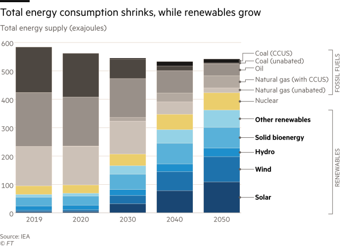 Renewable energy supply forecast to surpass fossil fuels by 2040. Chart showing energy supply in exajoules for renewable energy and fossil fuels