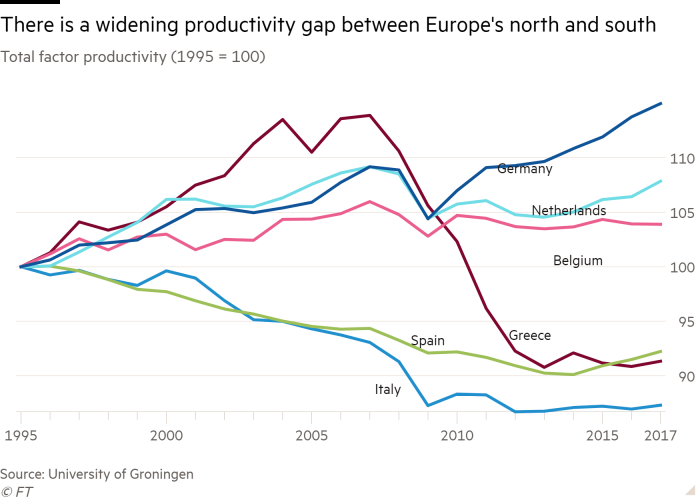 Line chart of Total factor productivity (1995 = 100) showing There is a widening productivity gap between Europe's north and south