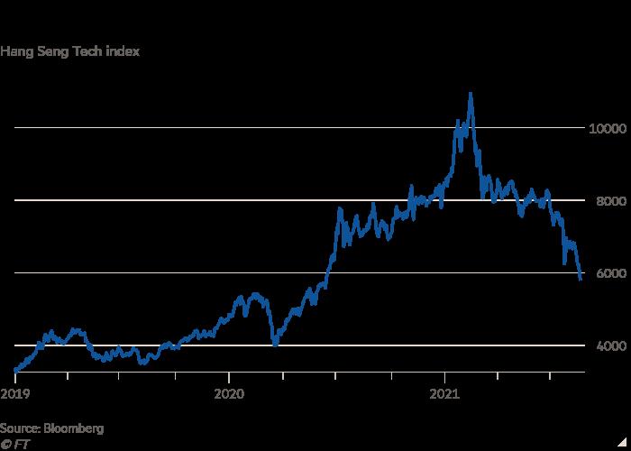 Line chart of Hang Seng Tech index showing China tech rout worsens as Beijing's regulatory crackdown intensifies