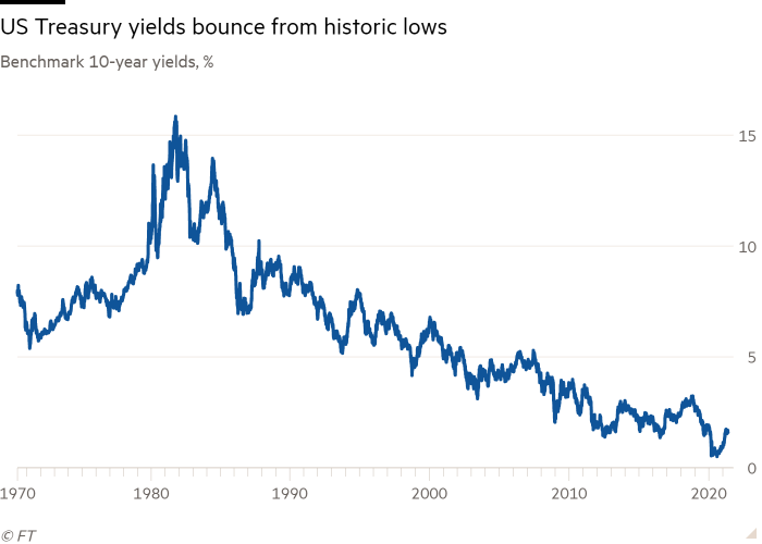 Line chart of Benchmark 10-year yields, % showing US Treasury yields bounce from historic lows