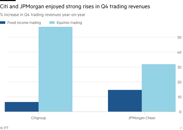 Column chart of % increase in Q4 trading revenues year on year showing Citi and JPMorgan enjoyed strong rises in Q4 trading revenues