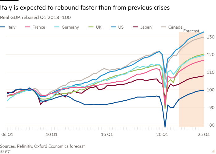 Real GDP line chart rebased Q1 2018 = 100, showing Italy is expected to recover faster than from previous crises