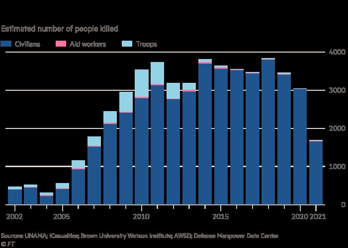 El costo humano de la guerra en Afganistán, número estimado de personas muertas