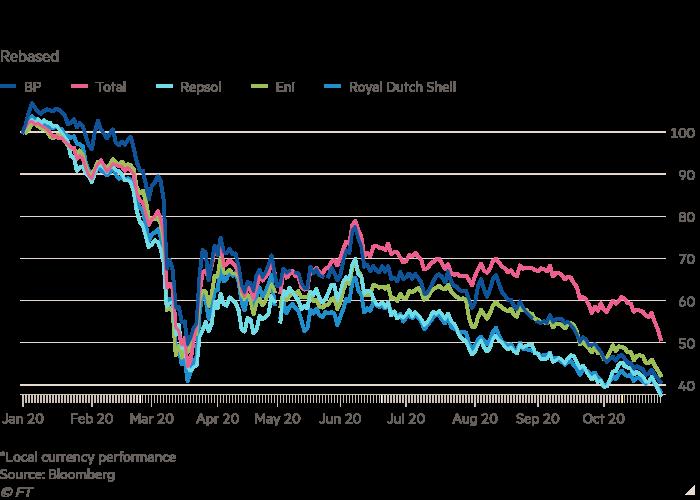 Line chart of Rebased  showing European oil majors endure heavy selling