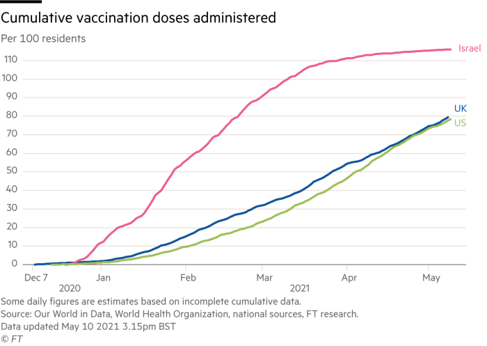 Line chart showing cumulative vaccination doses administered per 100 residents in US, UK and Israel