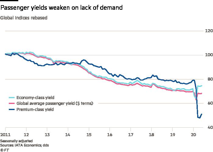 Passenger yields weaken on lack of demand