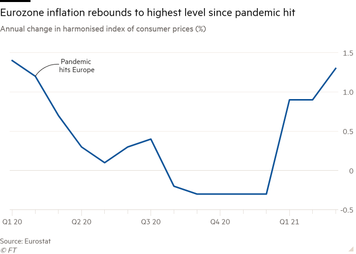Line chart of Annual change in harmonised index of consumer prices (%) showing Eurozone inflation rebounds to highest level since pandemic hit