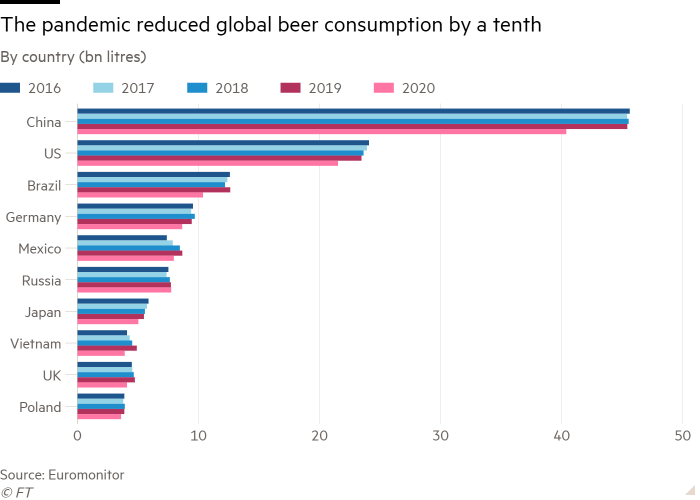 Bar chart of By country (bn litres) showing The pandemic reduced global beer consumption by a tenth