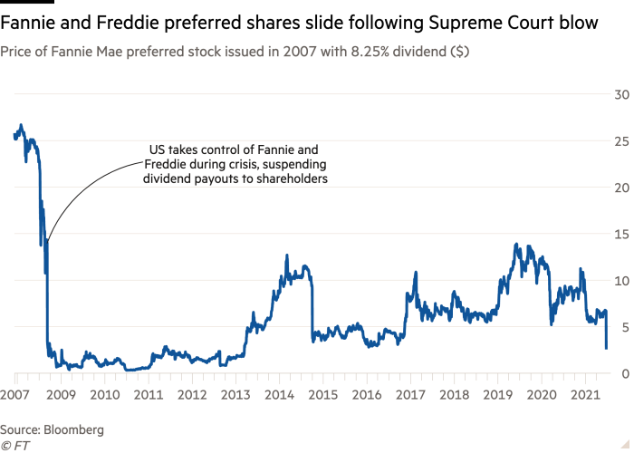 Line chart of Price of Fannie Mae preferred stock issued in 2007 with 8.25% dividend ($) showing Fannie and Freddie preferred shares slide following Supreme Court blow