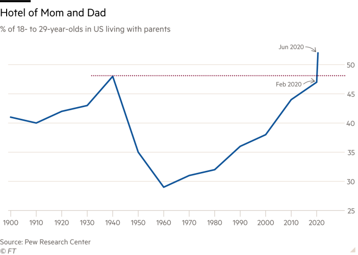 Line chart of of 18- to 29-year-olds in US living with parents showing Hotel of Mom and Dad