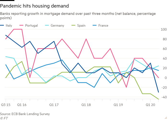 Line chart of Banks reporting growth in mortgage demand over past three months (net balance, percentage points) showing Pandemic crashes housing demand