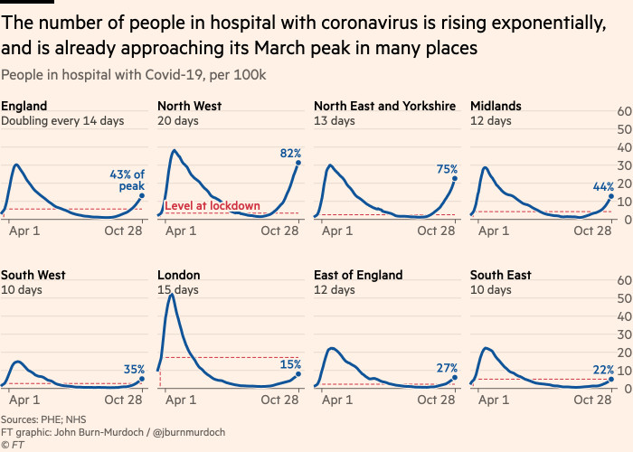 Chart showing that the number of people in hospital with coronavirus is rising exponentially across England, and is already approaching its March peak in many places
