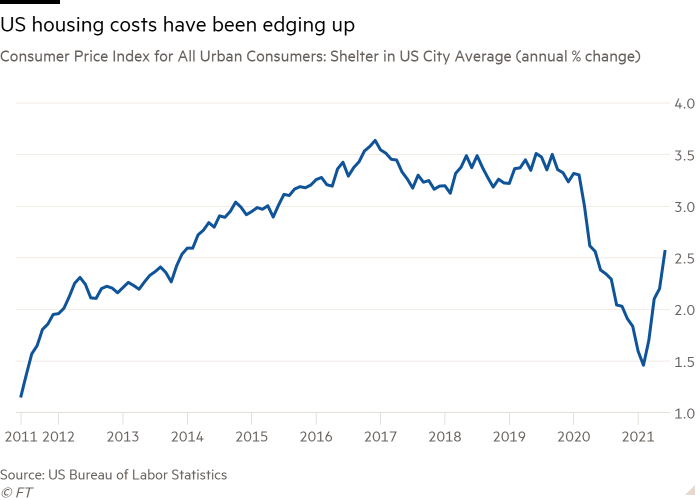 Line chart of Consumer Price Index for All Urban Consumers: Shelter in US City Average (annual % change) showing US housing costs have been edging up