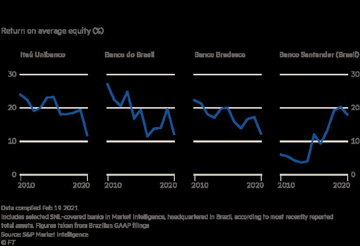 Profitability of Brazil's largest public banksGM290303_21X GM290303_21X