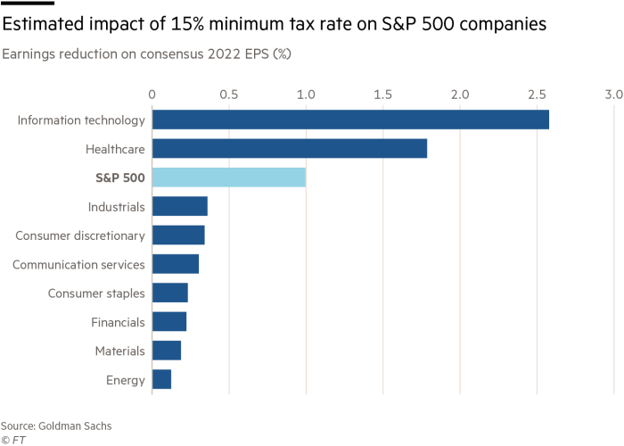 Estimated impact of the 15% minimum tax rate on S&P 500 companies