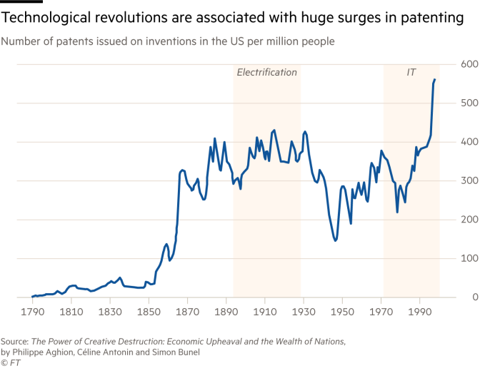Chart showing the number of patents issued on inventions in the US per million people