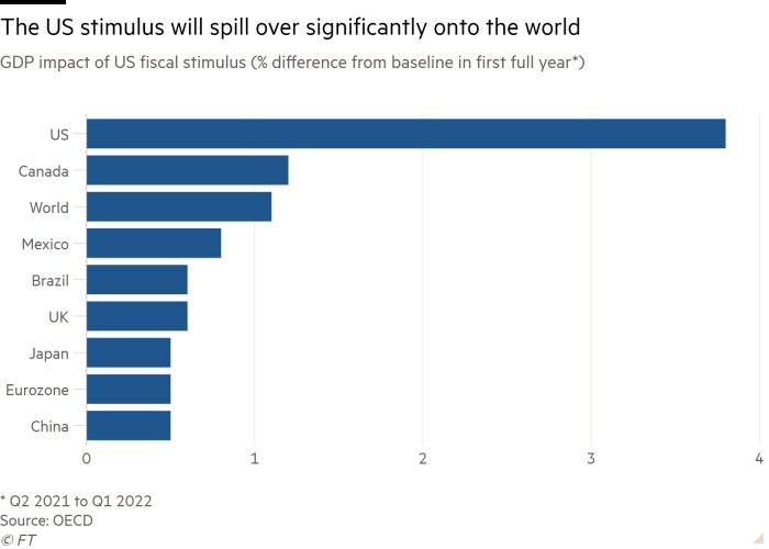 Bar chart of GDP impact of US fiscal stimulus (% difference from baseline in first full year*) showing the US stimulus will spill over significantly on to the world