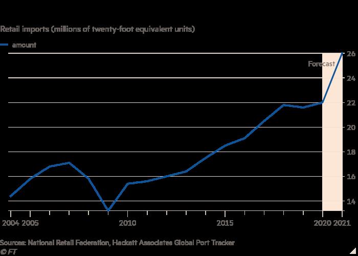 Grafico a linee delle importazioni al dettaglio (milioni di unità equivalenti a venti piedi) che mostra i negozi che hanno portato volumi record negli Stati Uniti quest'anno