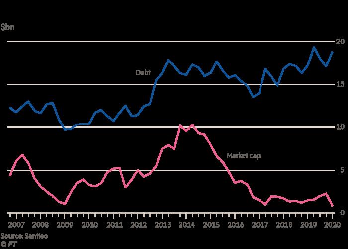 Hertz added debt even as its equity value plummeted($bn)