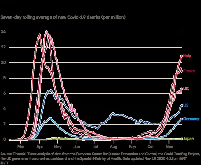 Gráfico de Martin Wolf que muestra nuevas muertes por Covid-19 en países seleccionados