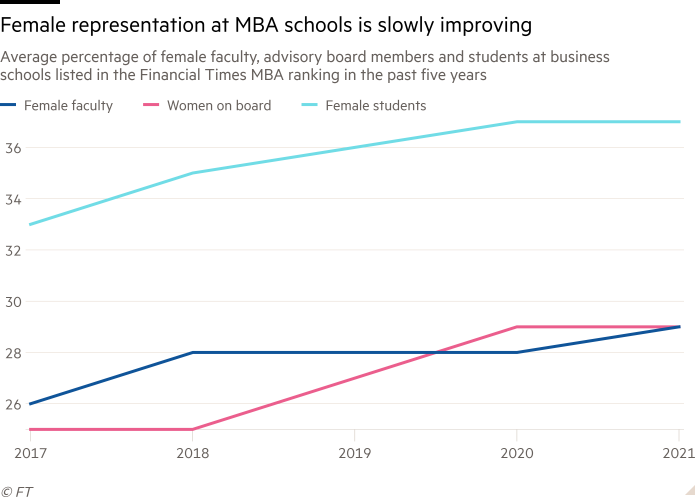 Line chart of Average percentage of female faculty,  advisory board members and students at business schools listed in the Financial Times  MBA ranking in the past five years showing Female representation at MBA schools is slowly improving