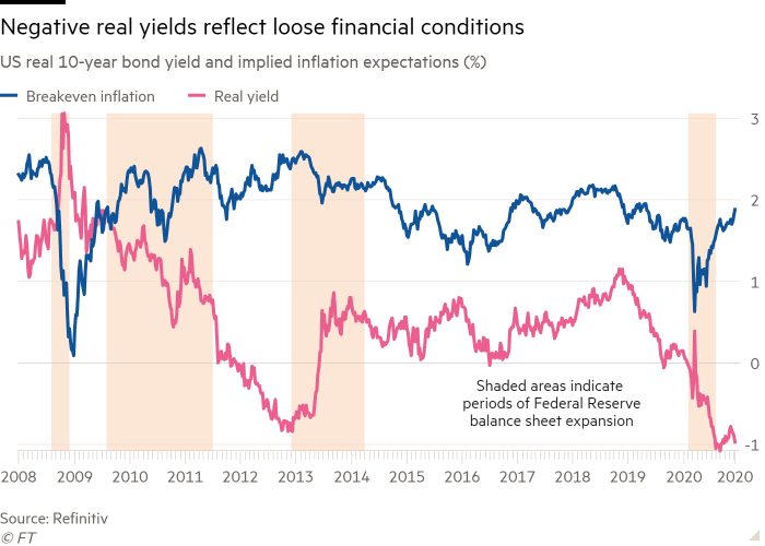 Line chart of US real 10-year bond yield and implied inflation expectations (%)  showing negative real yields reflect easy financial conditions
